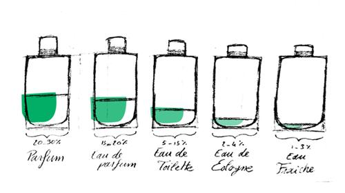 La différence entre parfum et eau de toilette